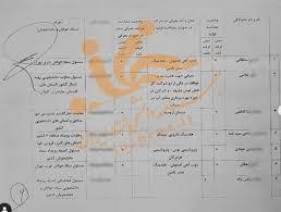 به کارگیری اعضای ستاد دانشجویی انتخاباتی «روحانی» در شستا +سند